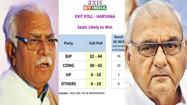 Haryana Exit poll result 2019 Aaj tak My Axis India